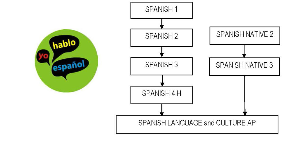 chart of Spanish language course pathway