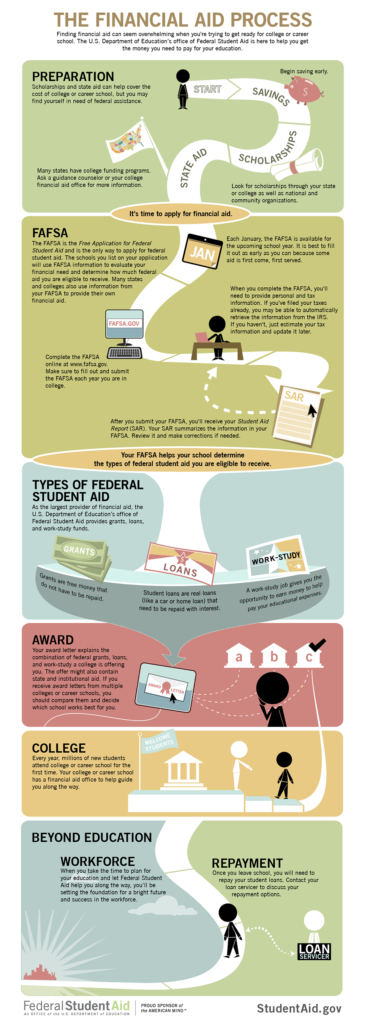 graphic financial aid process