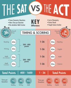 SAT or ACT graphic